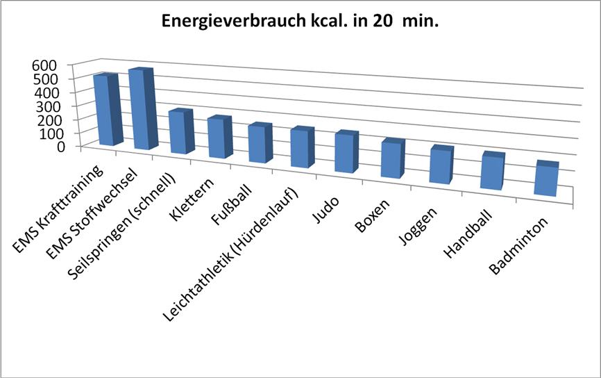 Energieverbrauch Sportarten EMS Training